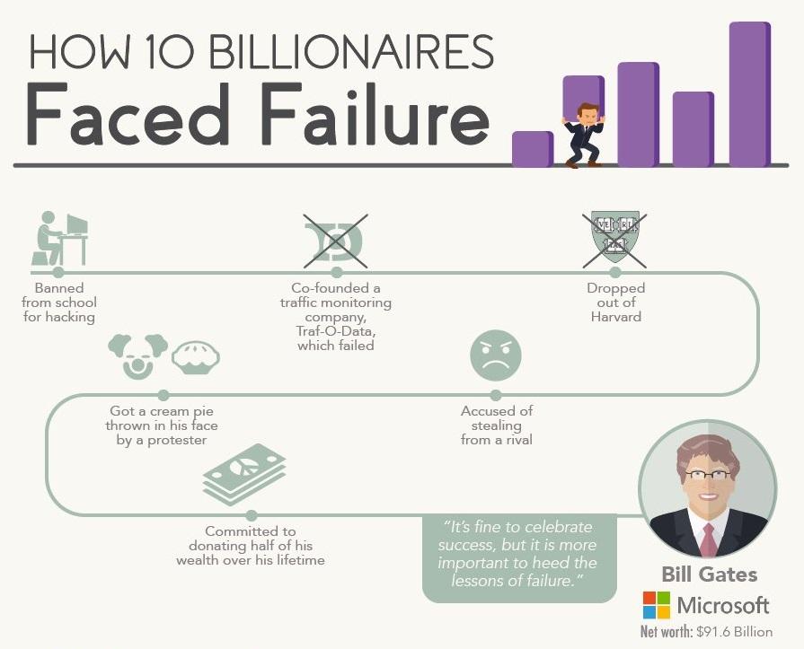 kegagalan billionaire bill gates
